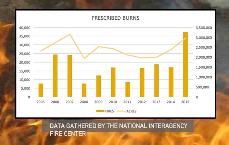 Graph about prescribed burns.